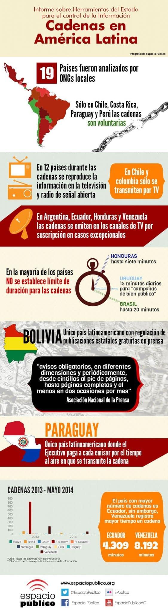 Cadenas_en_Amrica_Latina_Alta