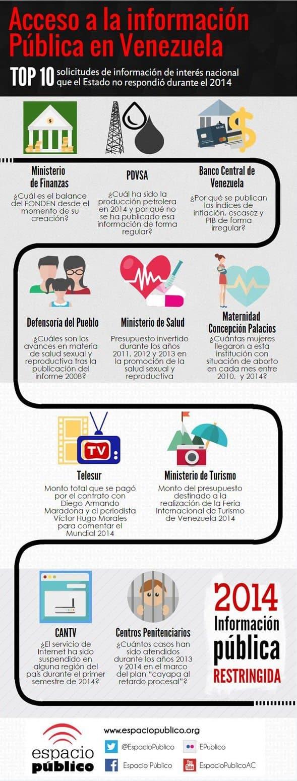 2014_Informacin_pblica_restringida