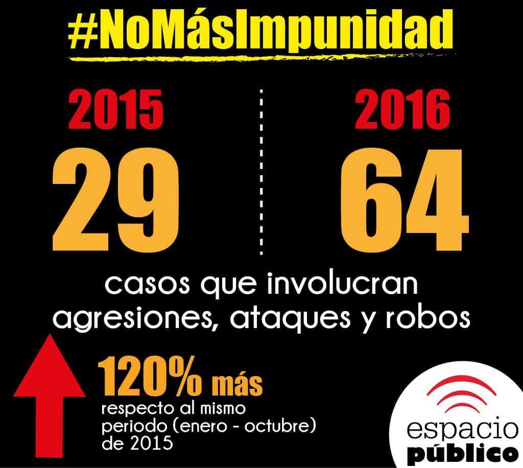 Espacio Público ha documentado aumento de casos.