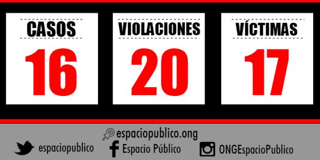 16 casos de violaciones a la libertad de expresión