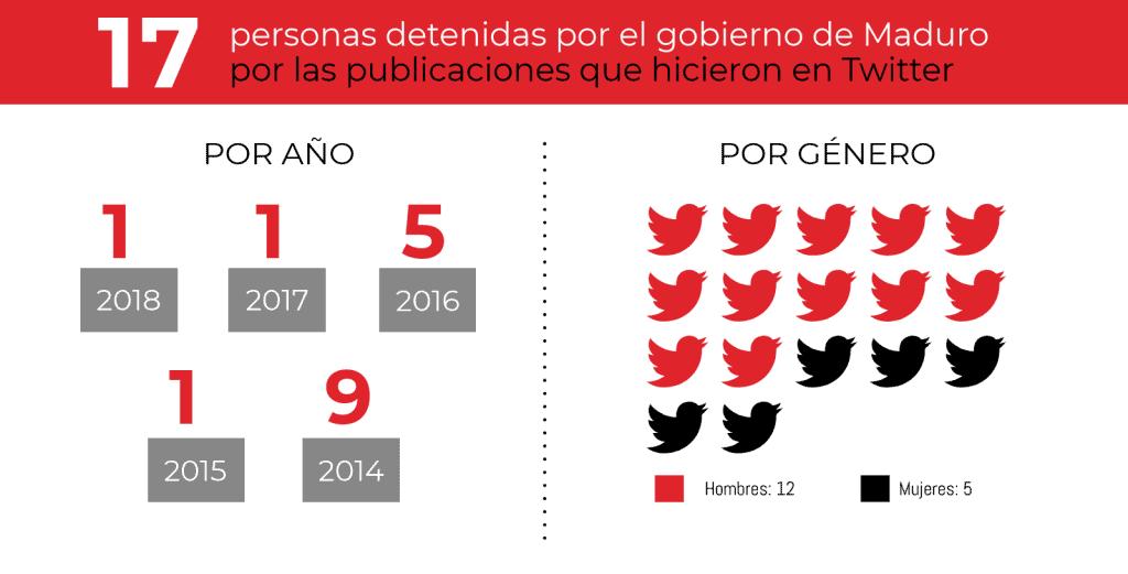 Tuiteros detenidos 2014 - jun 2018