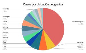 Victimas por ubicación geográfica   Ley contra el Odio
