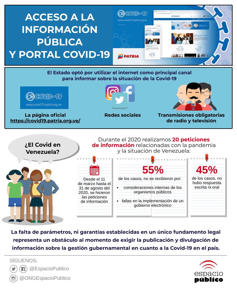 Infografía_AIP_Portal_COVID