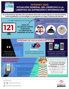 Infografía Internet 2020