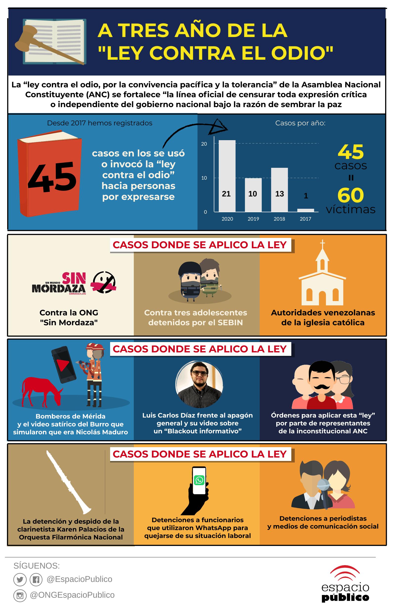 Infografía-ley-del-odio