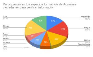 Participantes talleres verificiación de información